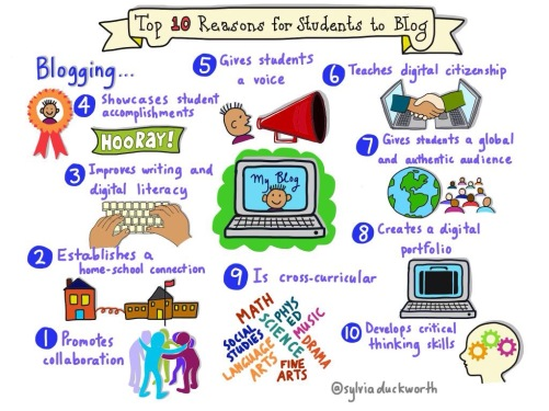 10 reasons to blog